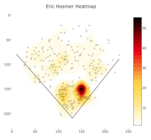 Hosmer Heat