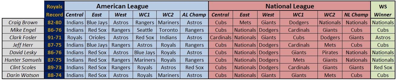 BP predictions