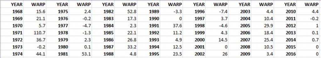 WARP chart 2