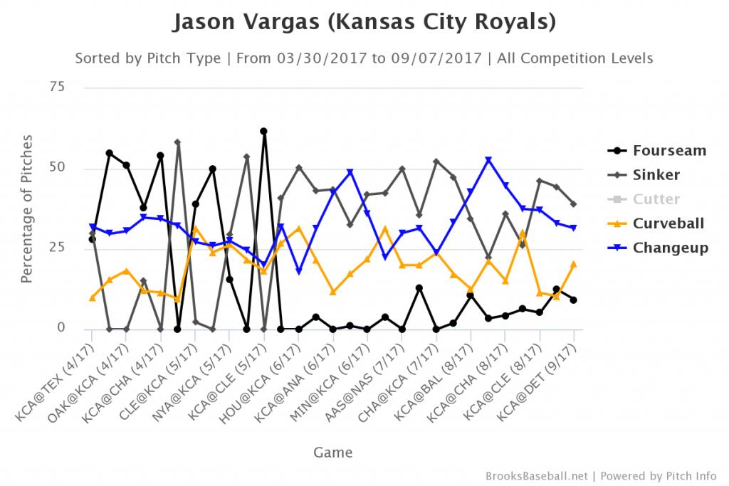 Brooksbaseball-Chart(1)