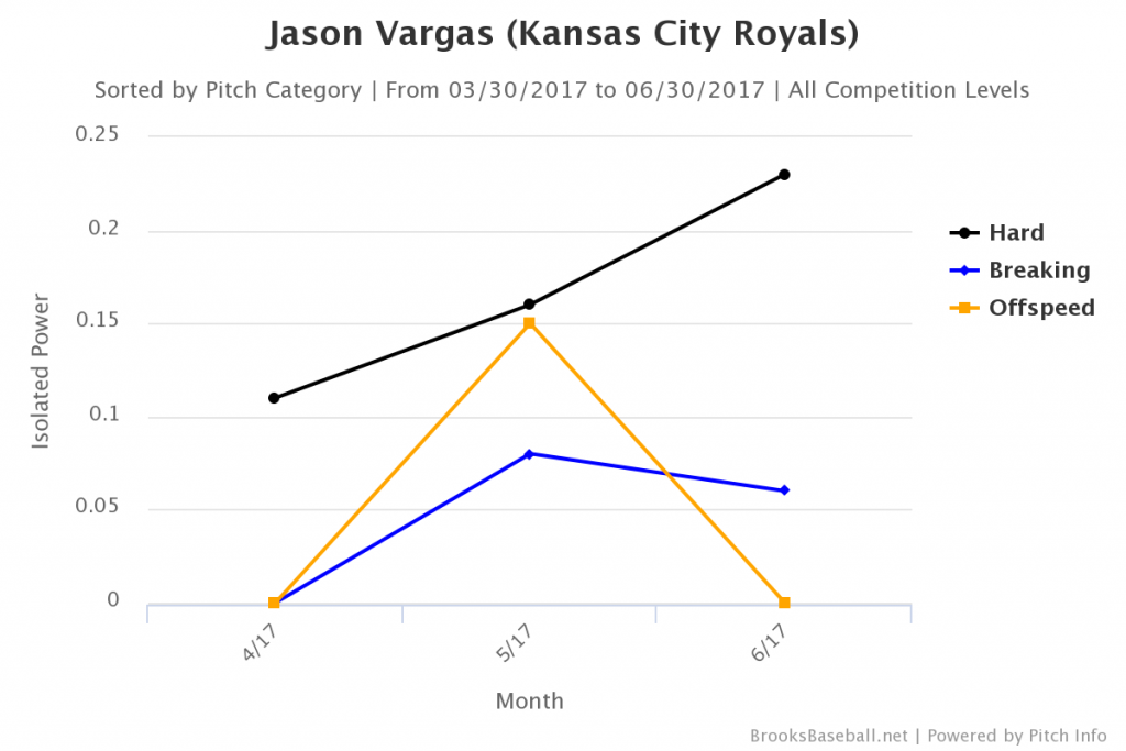 Brooksbaseball-Chart(4)
