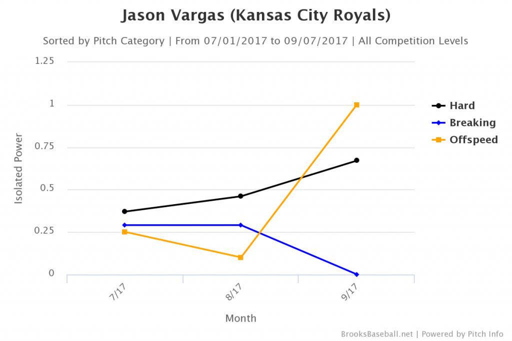 Brooksbaseball-Chart(5)