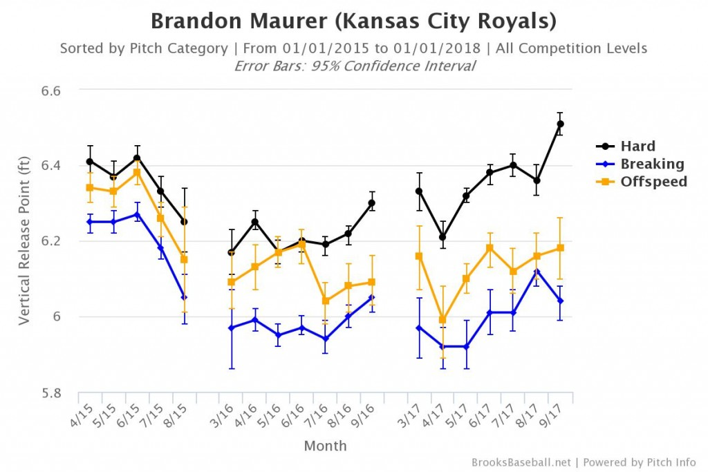 Brandon Maurer Vertical Release Point
