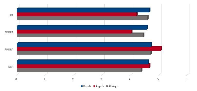 Royals vs Angels Pitching