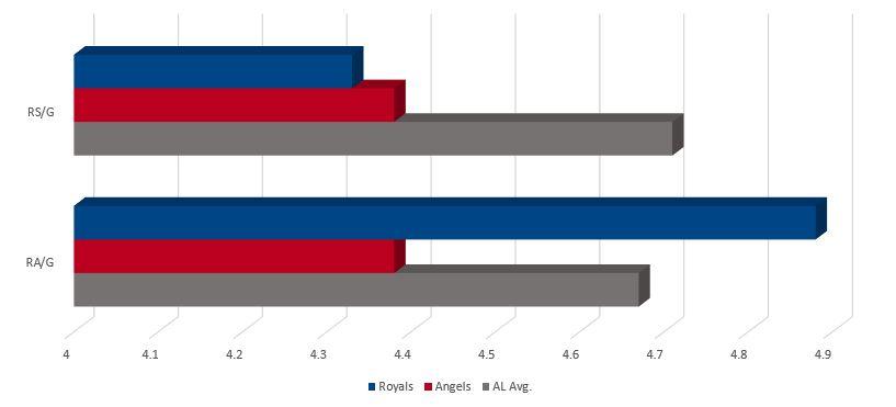 Royals vs Angels Runs