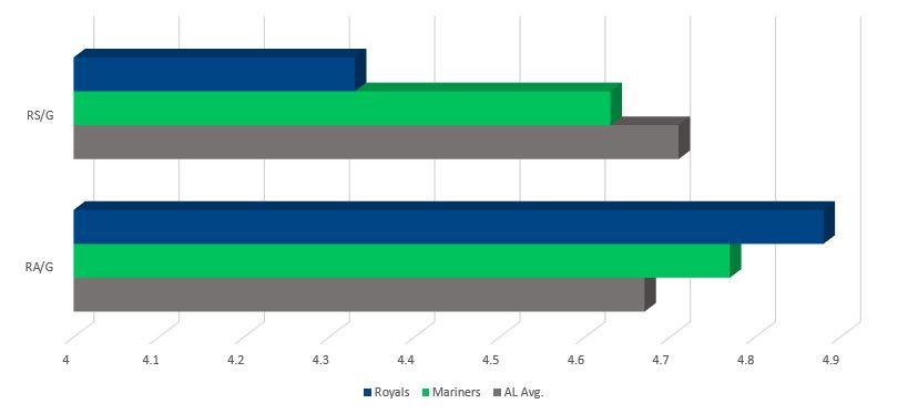 Royals vs Mariners Runs