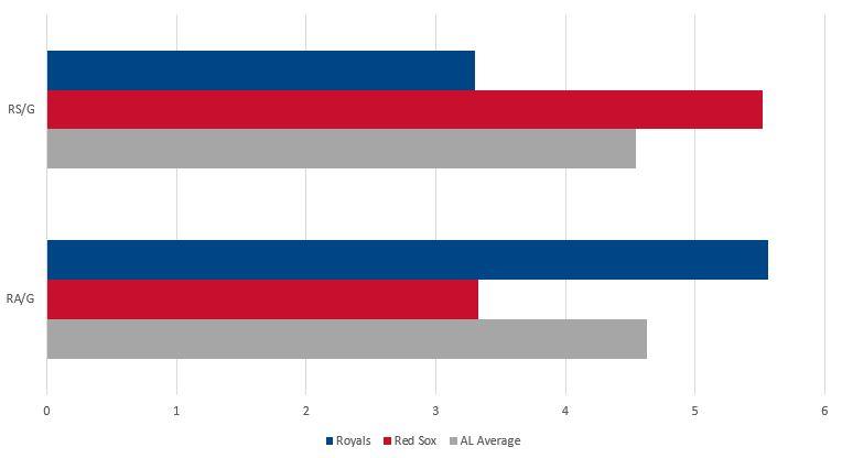 Royals vs Red Sox Runs