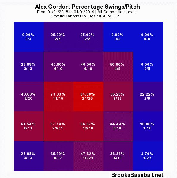 Alex Gordon Swings