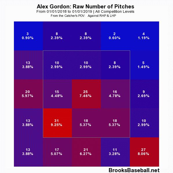 Gordon Pitches