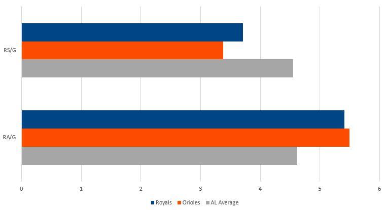 Royals vs Orioles Runs