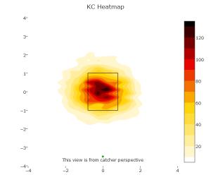 KC Heatmap