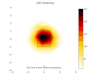 Dodgers Heatmap