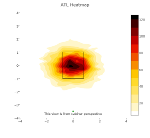 Braves Heatmap