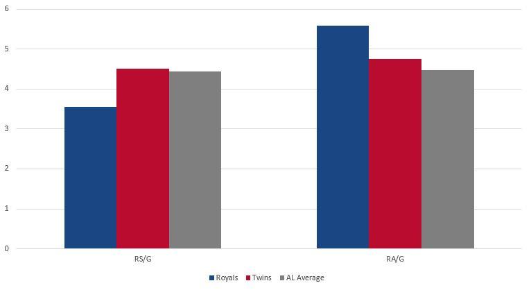 Royals vs Twins Runs