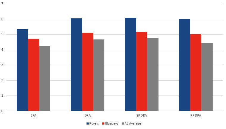 Royals vs Blue Jays Pitching