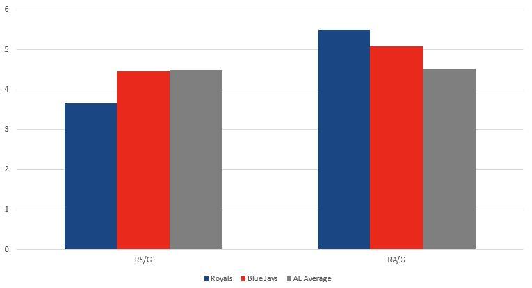 Royals vs Blue Jays Runs