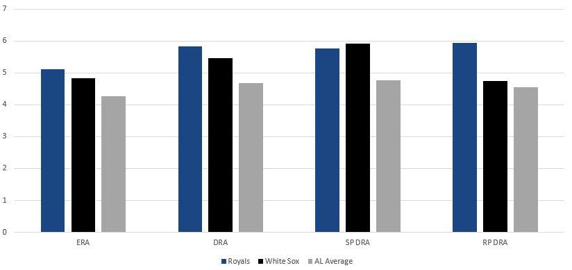 Royals vs White Sox Pitching