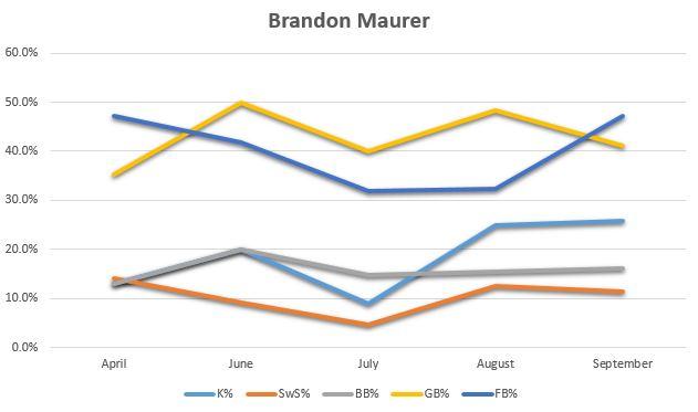 Brandon Maurer