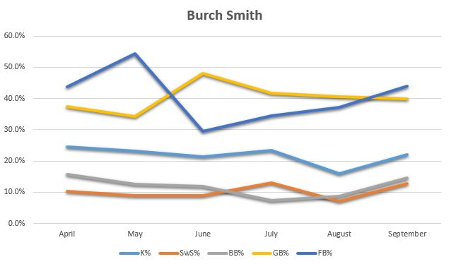 Burch Smith