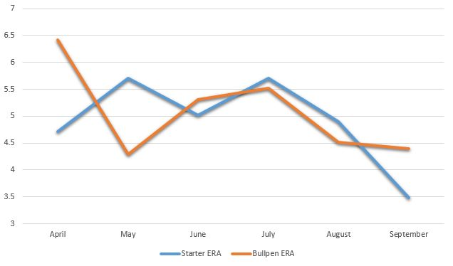ERA By Month