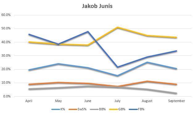 Jakob Junis